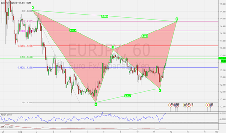 EURJPY: EURJPY H1 POSSIBLE BEARISH BAT PATTERN