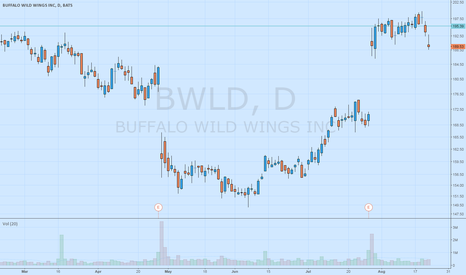 "BWLD: BWLD is in a ""Trader Vic"" Bearish 2B Setup"