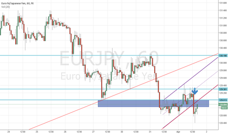 EURJPY: EURJPY - Short on break from bear flag