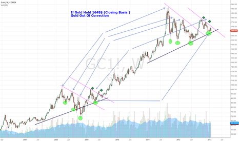 GC1!: If Gold Hold 1648$ (Closing Basis ) Gold Out Of Correction