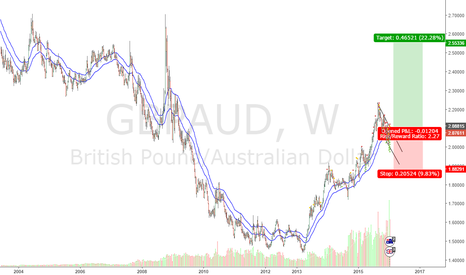 GBPAUD: GBPAUD - Buy at the breakout of the channel