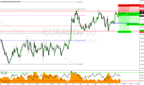 EURAUD: EURAUD: Consolidation Between Structure Levels