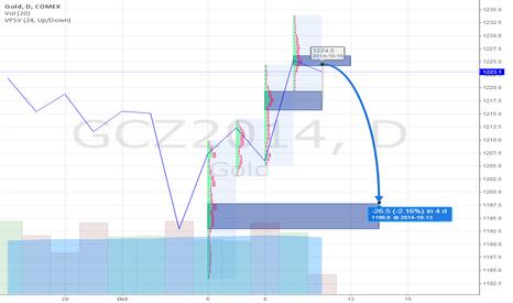 GCZ2014: Gold Short