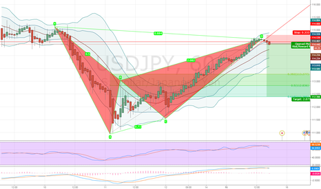 USDJPY: USDJPY Bearish Bat Pattern D leg completion