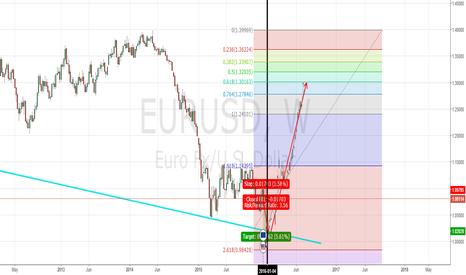 EURUSD: W chart idea