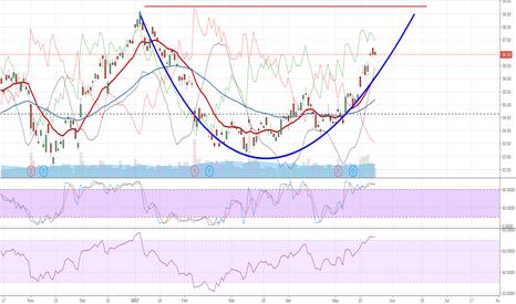 BP: BP Potential Buy Point Ahead