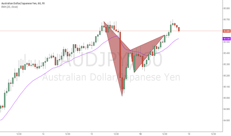 AUDJPY: AUDJPY Bearish Pattern