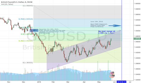 GBPUSD: GBPUSD direction /  FED hike / UK Poll