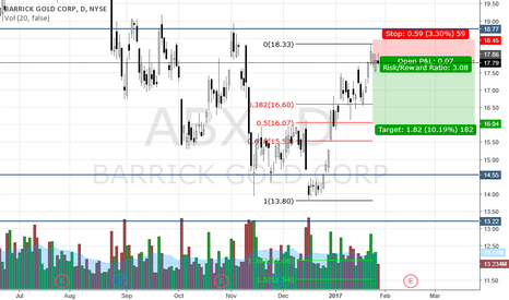 ABX: Sell High-Buy Low + Exhaustion + Retracement