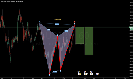 AUDJPY: SHORTED AUDJPY GARTLEY H1