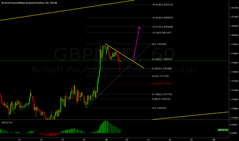 GBPNZD: GBPNZD: Impulse up + Correction = Buy Opportunity