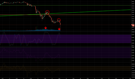 BTCUSD: Good entry for SHORT!