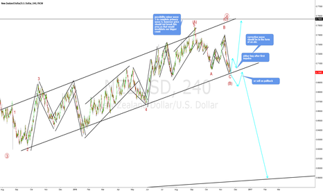 NZDUSD: Two possibilites based on which way the price breaks out