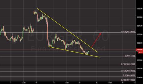 EURGBP: buy the break