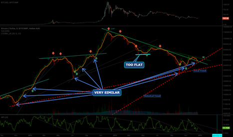BTCUSD: Historical OBV analysis