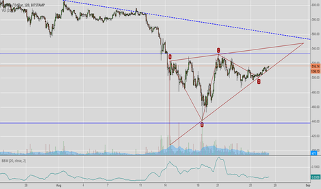 BTCUSD: Posibble Triangle