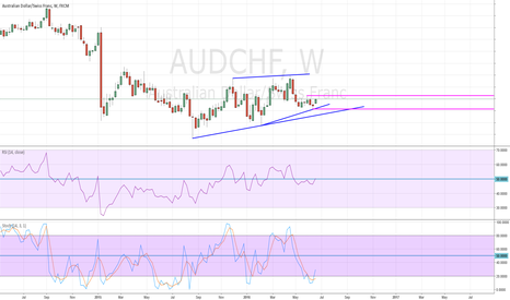 AUDCHF: Aussie VS Swiss