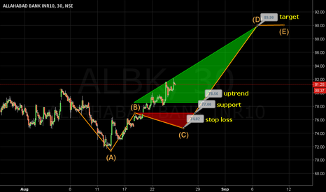 ALBK: Sustainable trading above 78.60 leads to 90 target.