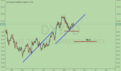DXY: DXY, bearish ABCD, heading for 2nd target