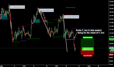USDJPY: $USDJPY Playing retest of Y. Low