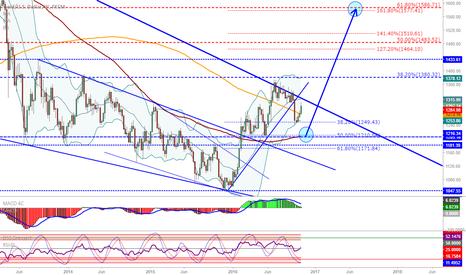 XAUUSD: XAU/USD (Gold): Start of wave 3...?