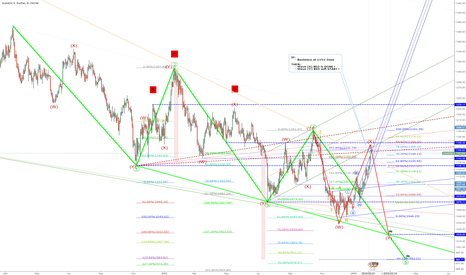 XAUUSD: EW-Target: 1120 = wave (Y) RED