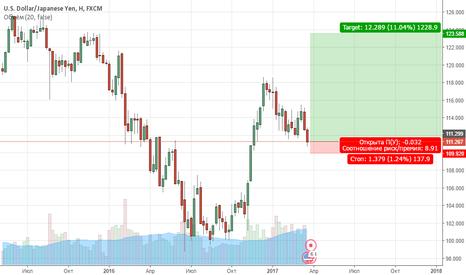 USDJPY: Продажа Доллар/Иены: