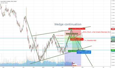 EURUSD: A clear Wedge continuation and possible H&S