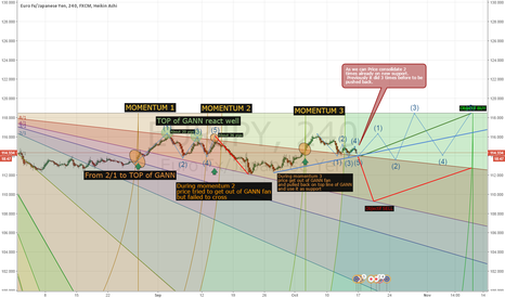 EURJPY: EURJPY Strategy for next month