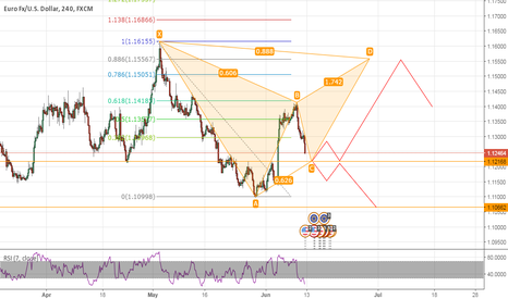 EURUSD: EUR/USD SPECULATION