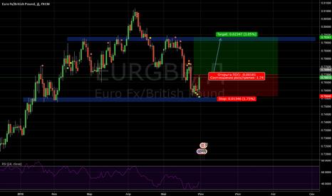EURGBP: Price Action, внешний бар