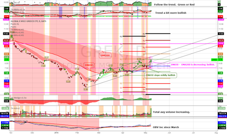 GREK: (D) Opa! Potential bottom since March. No rushing or chasing.