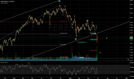 FER: Mid term bearish un last Wave