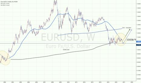 EURUSD: eurusd long? of later long?