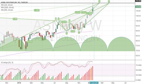 ASML: ASML _ a short opp. into a strong Dutch stock