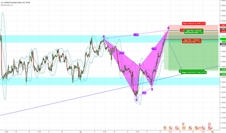 USDCAD: USDCAD SHORT term Harmonic Bearish Alt Bat formation+Resistance