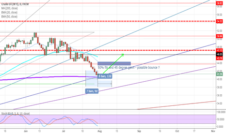USOIL: nice healthy pullback for oil, up for higher highs?