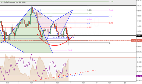 USDJPY: Is market has already incorporated expected FED Rates