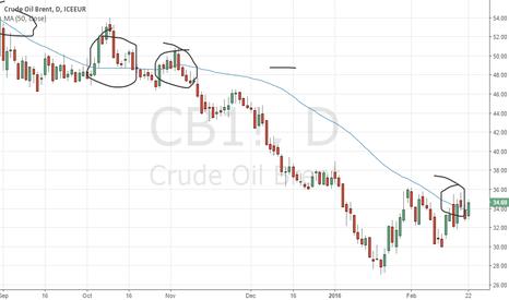 CB1!: Oil Prive Above MA50