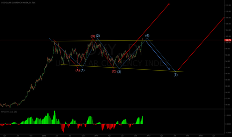 DXY: Is this the second impulse up or do we have one more wave down?