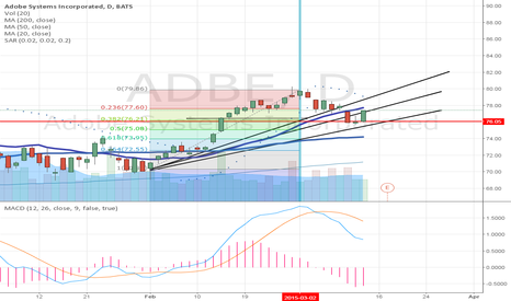 ADBE: Should be bullish if can get above the blue line