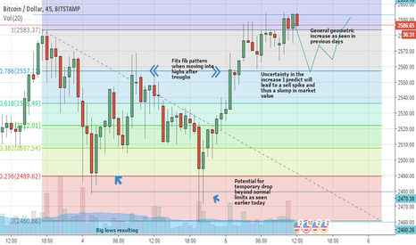 BTCUSD: Bitcoin Fib/Geometric Prediction