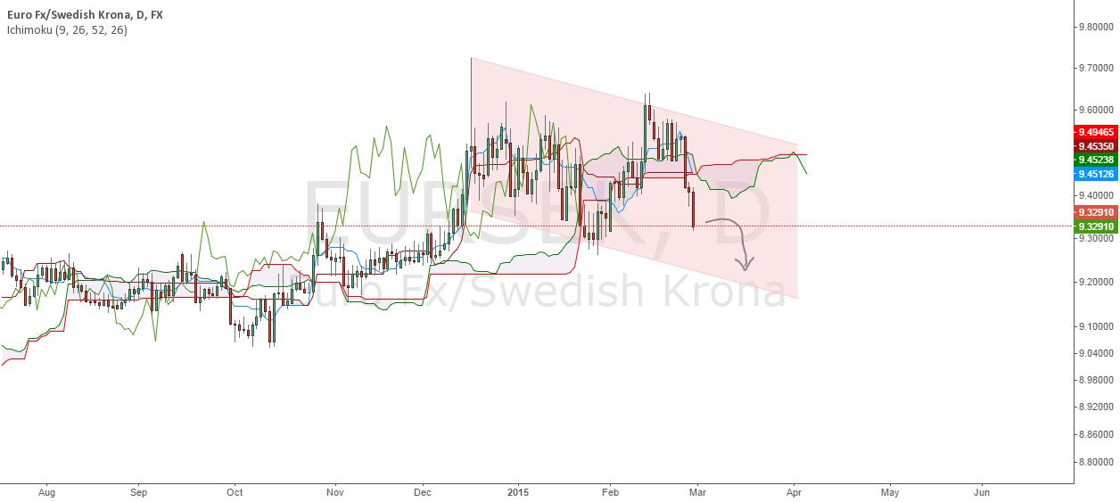 Trend Change for EURSEK ?