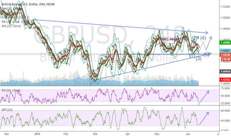GBPUSD: Perfect PullBack! Did you Ride It! BUY THE FEAR!!!