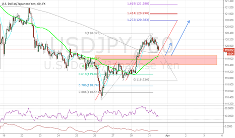 USDJPY: #USDJPY Long Trade (Structure, 50SMA, Harmonics)