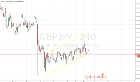 GBPJPY: gbpjpy buy now