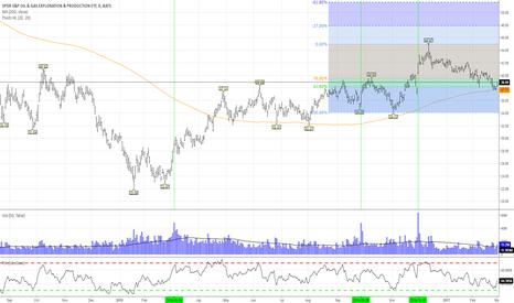 XOP: Trend Following Back In