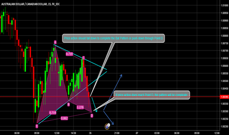 AUDCAD: AUD/CAD - Bat Pattern +  Symmetrical Triangle