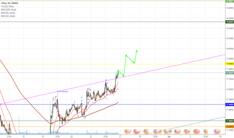 XAGUSD: Silver over the hurdle.. well at least testing it..
