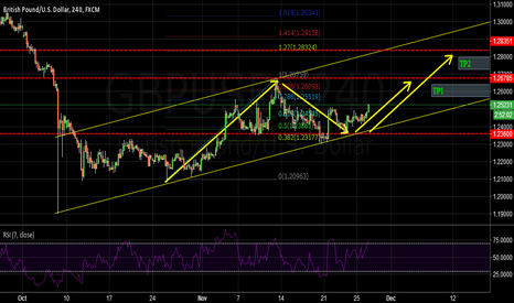 GBPUSD: GBPUSD: this pair may be have 150pips to go up these days.